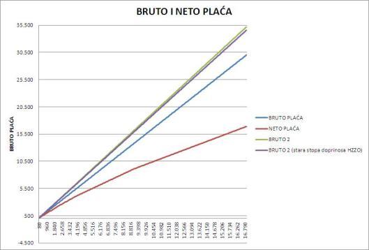 bruto_neto2