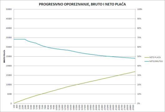 progresivno_bruto_neto2