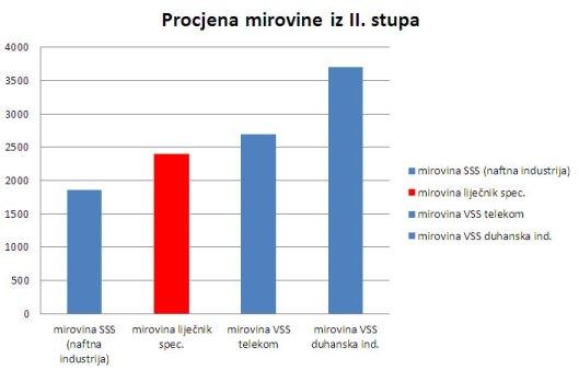 procjena_mirovine_skolovanj