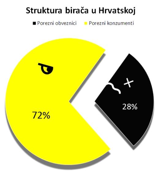 struktura_biraca