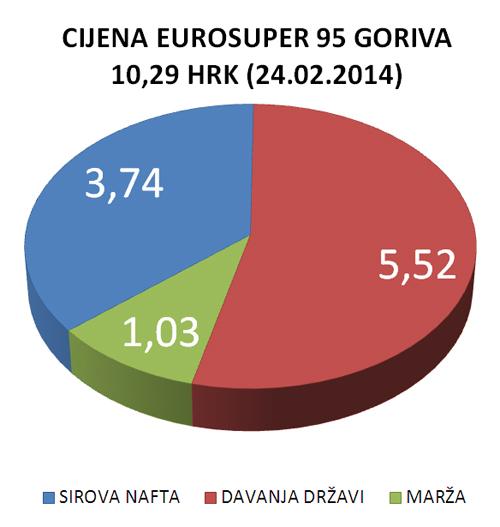 cijena_goriva_liberaliz
