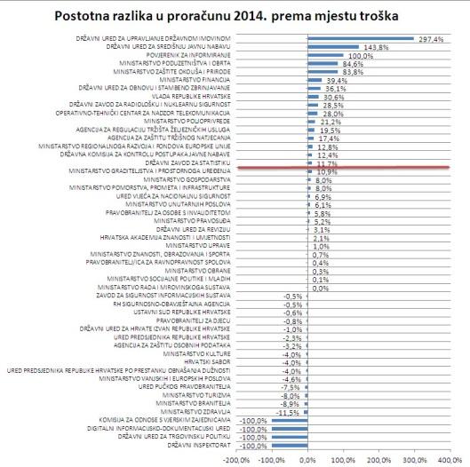 proracun2014_razlika
