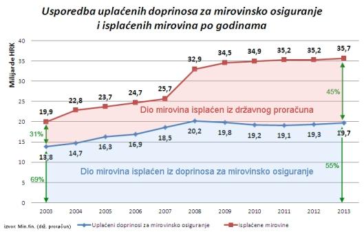 usporedba_doprinosa_i_mirov