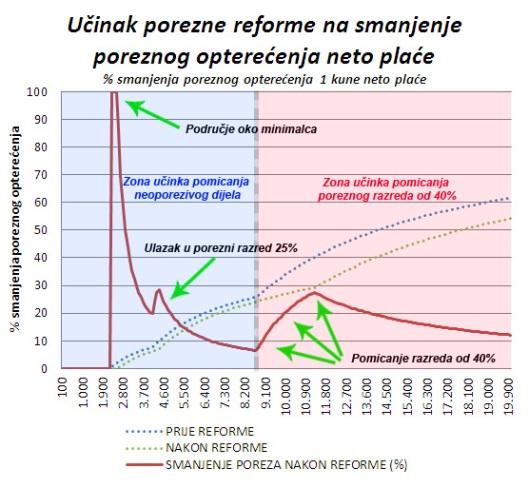 porezna_reforma_ucinak