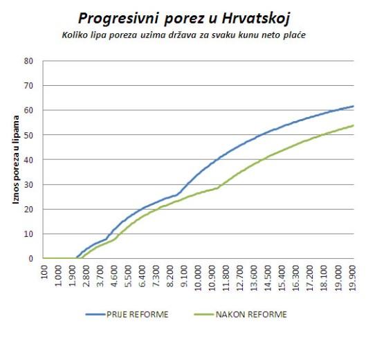 progresivniporez_lipa_kuna