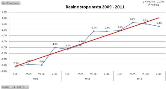 realne_stope_rasta_20092011