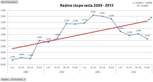 realne_stope_rasta_20092012