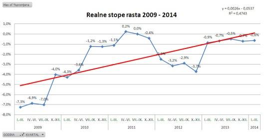 realne_stope_rasta_20092014