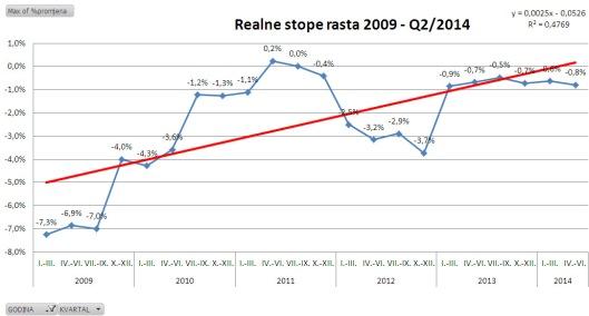 realne_stope_rasta_2009_q22