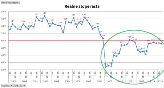 realne_stope_rasta_q22014