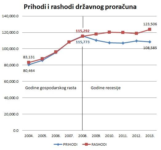 prihodi_i_rashodi_drz_proracuna